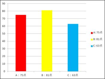 H25.11月15日 相対量 テストの点数.png