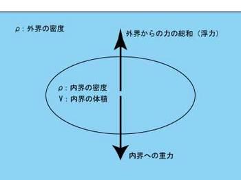 浮力の図.jpg